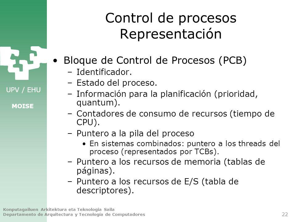Control de procesos Representación