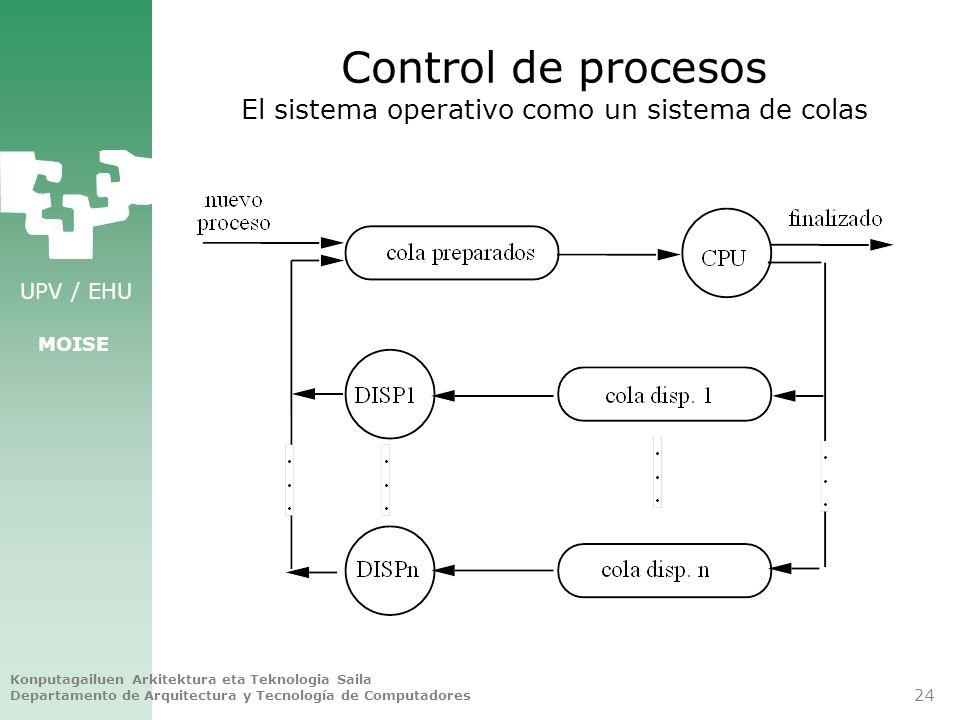 Control de procesos El sistema operativo como un sistema de colas