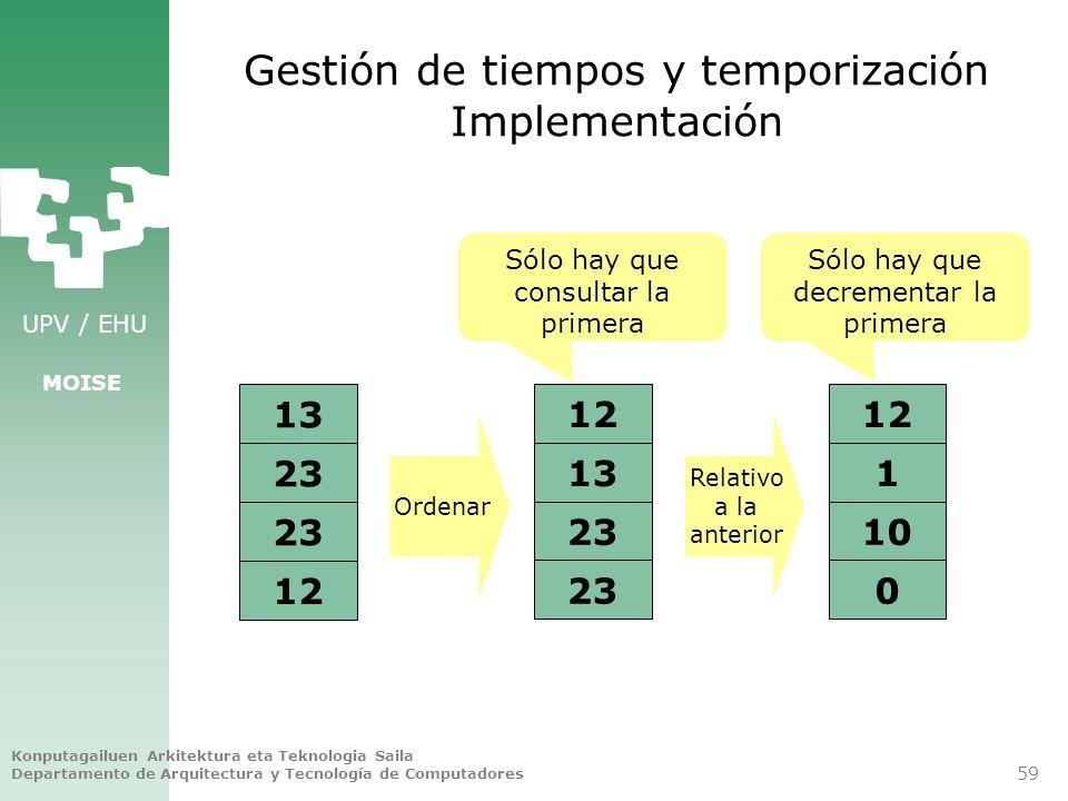 Gestión de tiempos y temporización Implementación