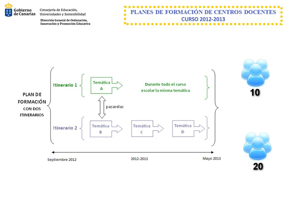 PLANES DE FORMACIÓN DE CENTROS DOCENTES CURSO 2012-2013