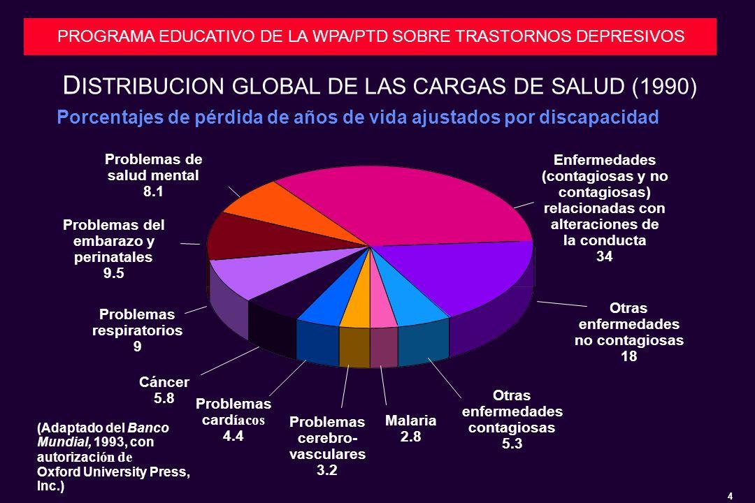 DISTRIBUCION GLOBAL DE LAS CARGAS DE SALUD (1990)