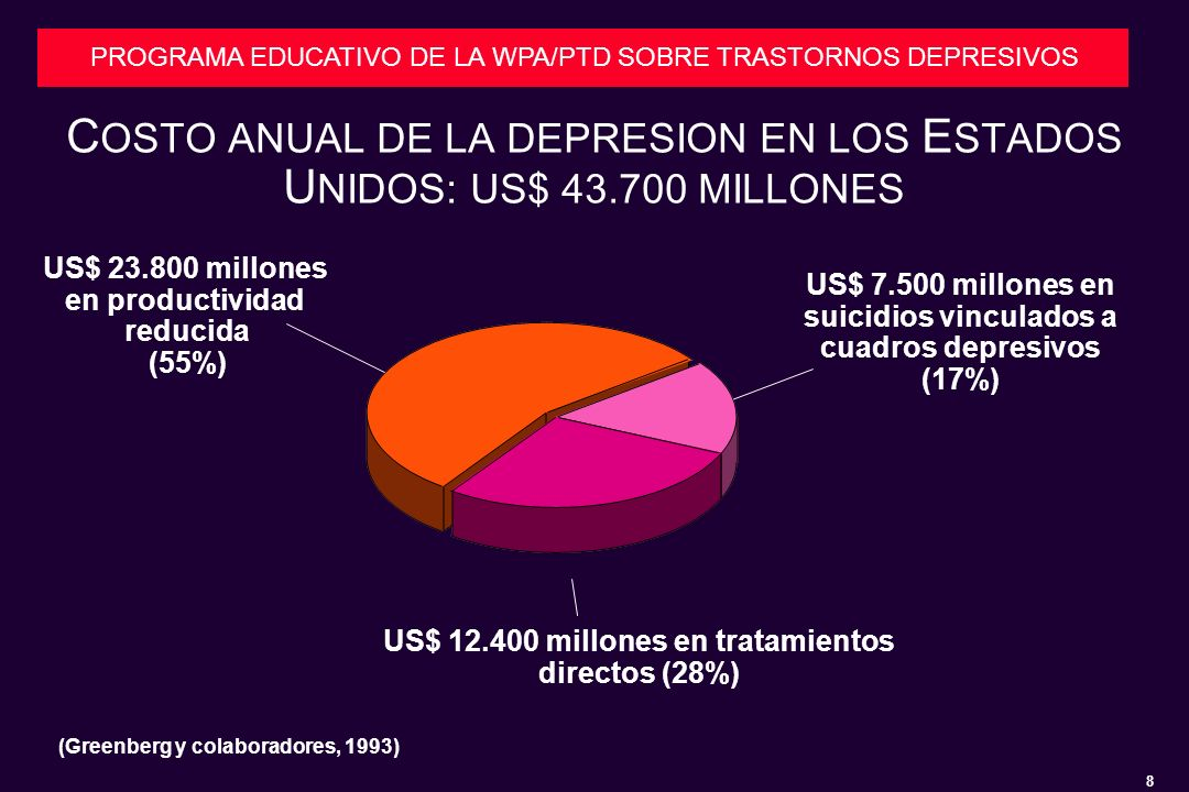 COSTO ANUAL DE LA DEPRESION EN LOS ESTADOS UNIDOS: US$ 43.700 MILLONES