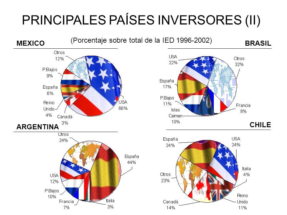 PRINCIPALES PAÍSES INVERSORES (II)