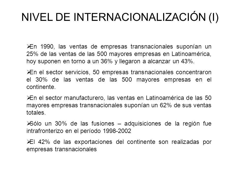 NIVEL DE INTERNACIONALIZACIÓN (I)