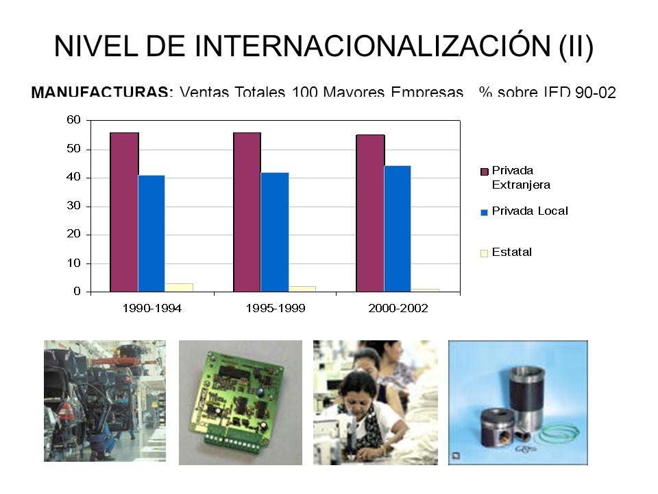NIVEL DE INTERNACIONALIZACIÓN (II)