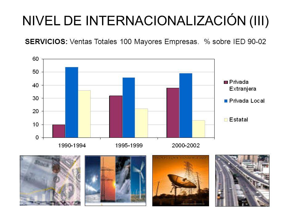 NIVEL DE INTERNACIONALIZACIÓN (III)