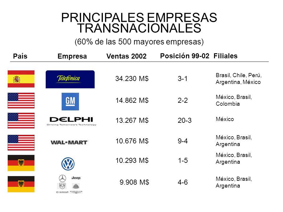 PRINCIPALES EMPRESAS TRANSNACIONALES