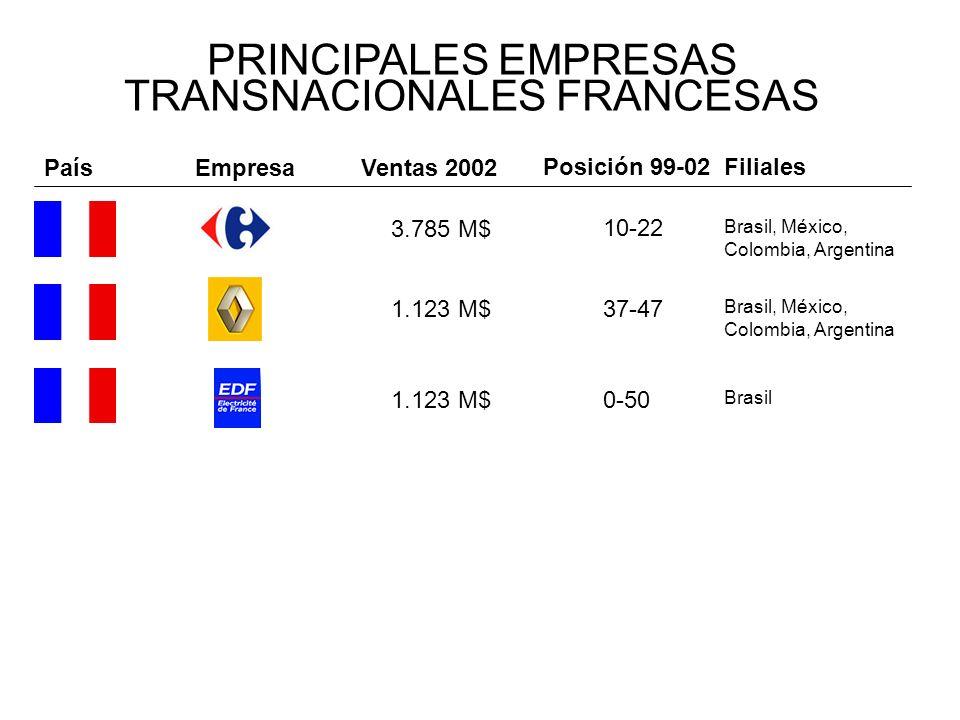 PRINCIPALES EMPRESAS TRANSNACIONALES FRANCESAS