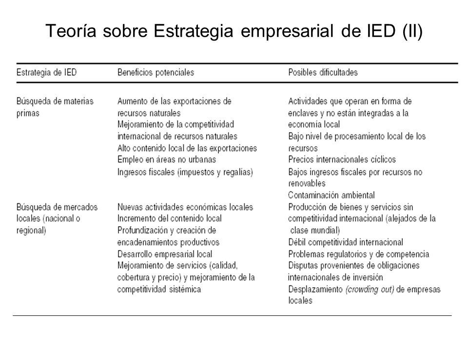 Teoría sobre Estrategia empresarial de IED (II)
