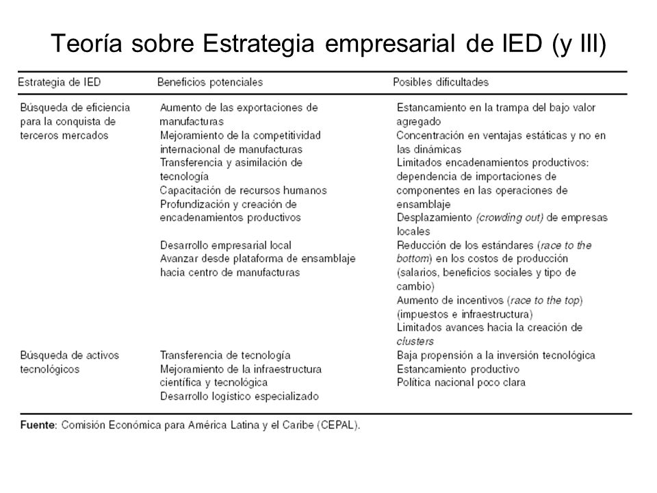 Teoría sobre Estrategia empresarial de IED (y III)