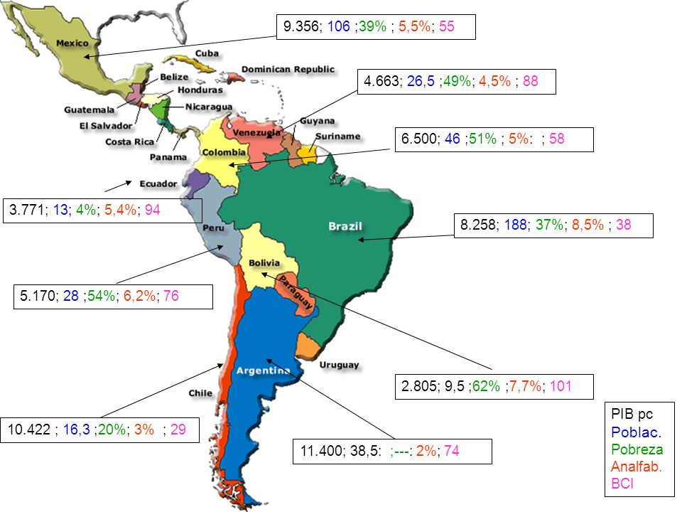 PIB pc Poblac.Pobreza Analfab. BCI 10.422 ; 16,3 ;20%; 3% ; 29