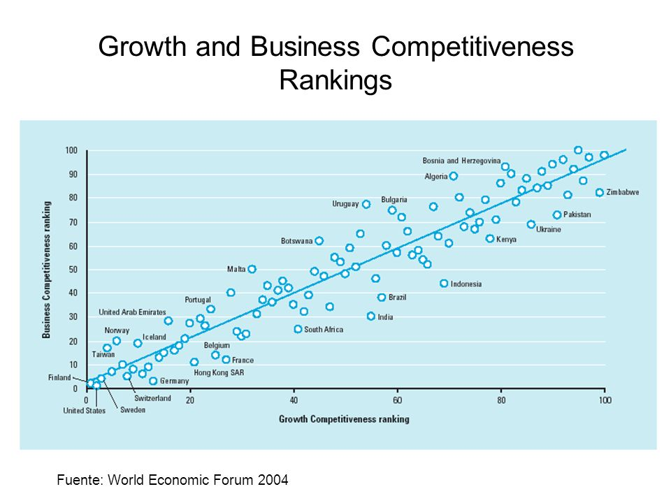 Growth and Business Competitiveness Rankings