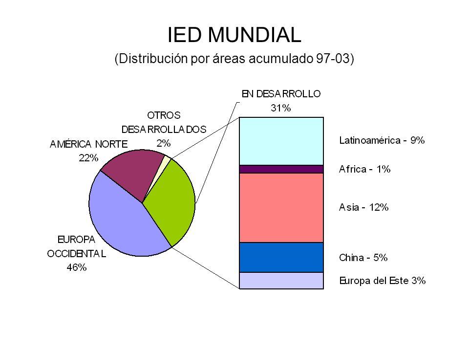 (Distribución por áreas acumulado 97-03)