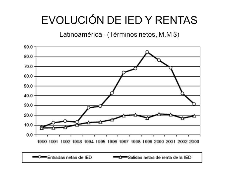 EVOLUCIÓN DE IED Y RENTAS
