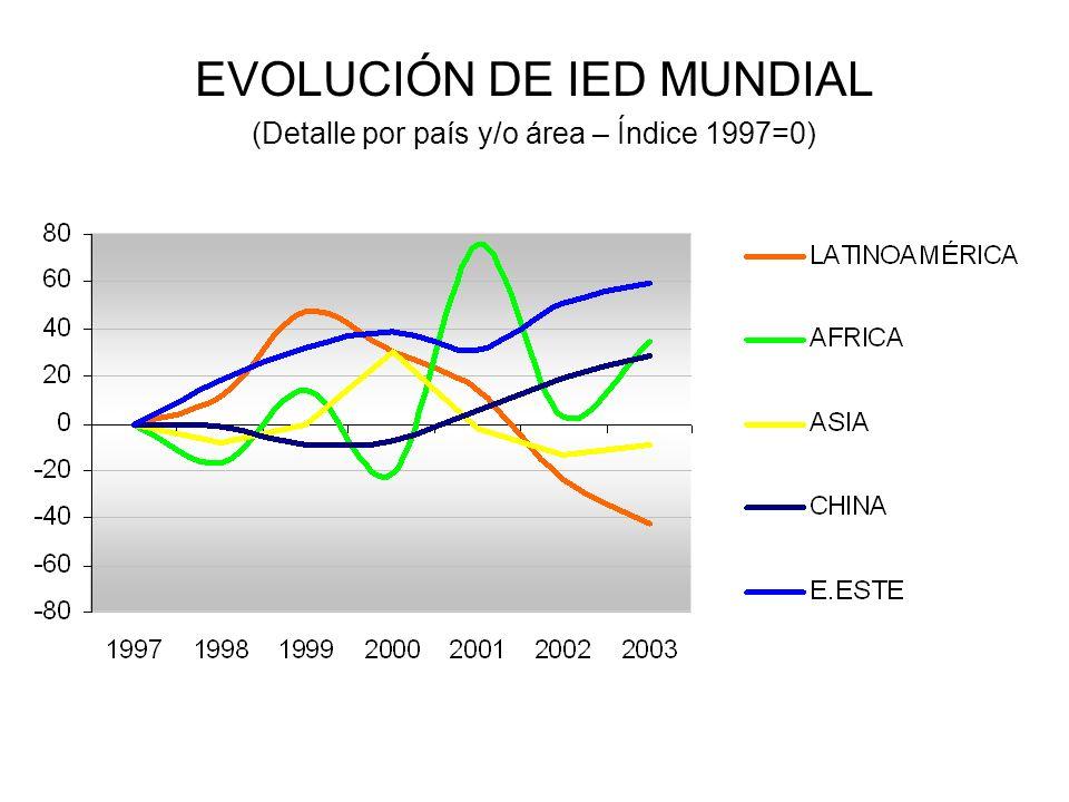 EVOLUCIÓN DE IED MUNDIAL