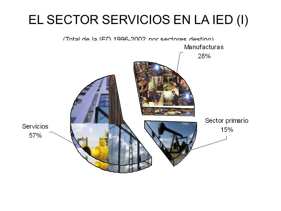 EL SECTOR SERVICIOS EN LA IED (I)