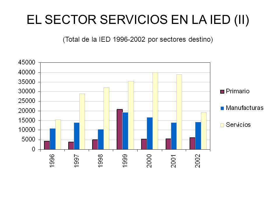 EL SECTOR SERVICIOS EN LA IED (II)