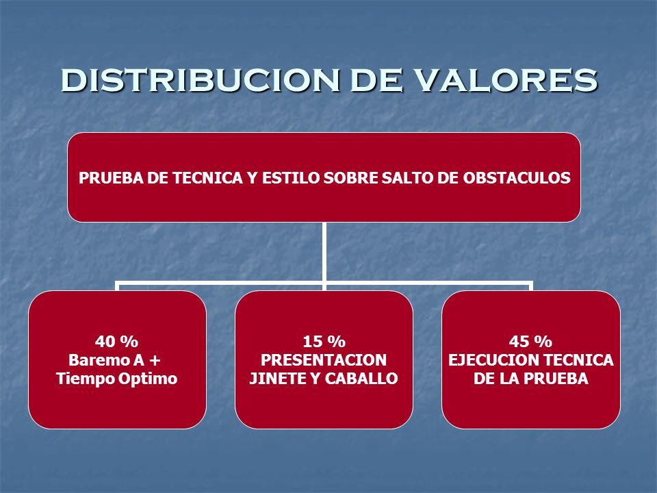 distribucion de valores