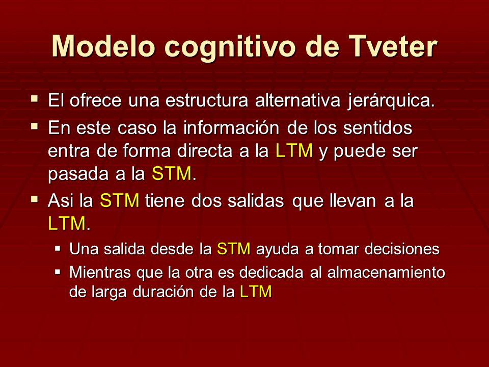 Modelo cognitivo de Tveter