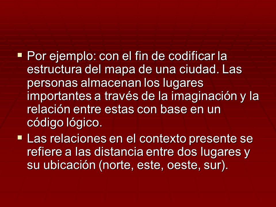 Por ejemplo: con el fin de codificar la estructura del mapa de una ciudad. Las personas almacenan los lugares importantes a través de la imaginación y la relación entre estas con base en un código lógico.