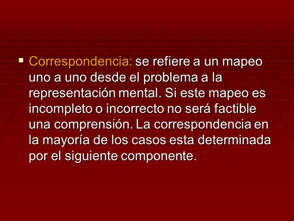 Correspondencia: se refiere a un mapeo uno a uno desde el problema a la representación mental.