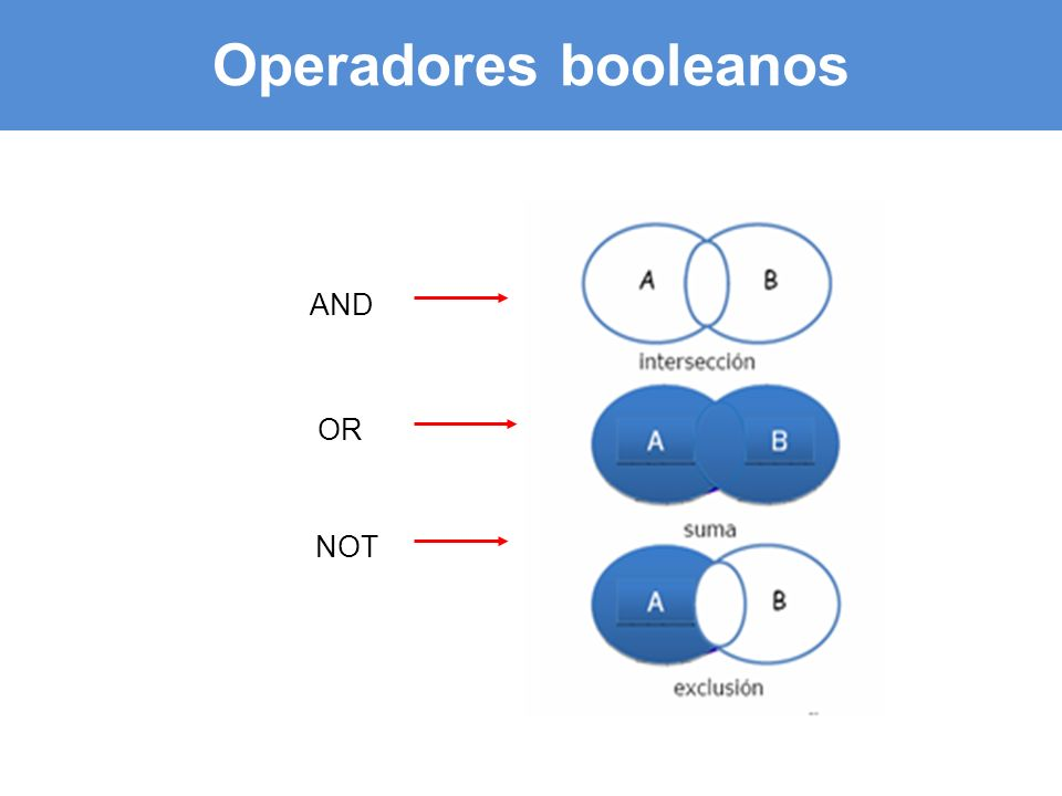 Operadores booleanos AND OR NOT