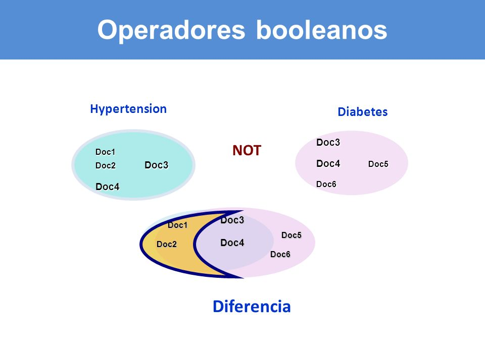 Operadores booleanos Diferencia NOT Hypertension Diabetes Doc3