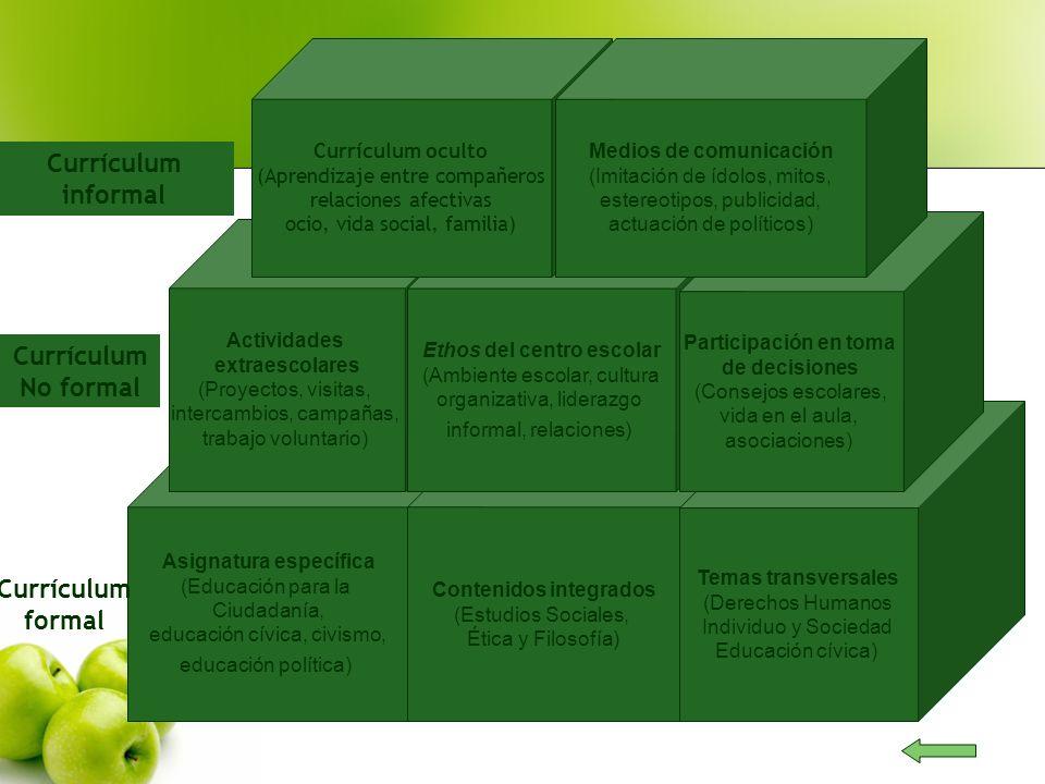 Currículum informal Currículum No formal Currículum formal