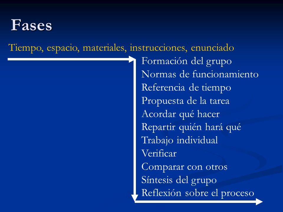 Fases Tiempo, espacio, materiales, instrucciones, enunciado