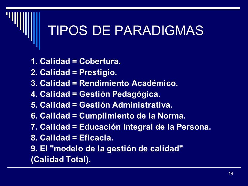 TIPOS DE PARADIGMAS 1. Calidad = Cobertura. 2. Calidad = Prestigio.