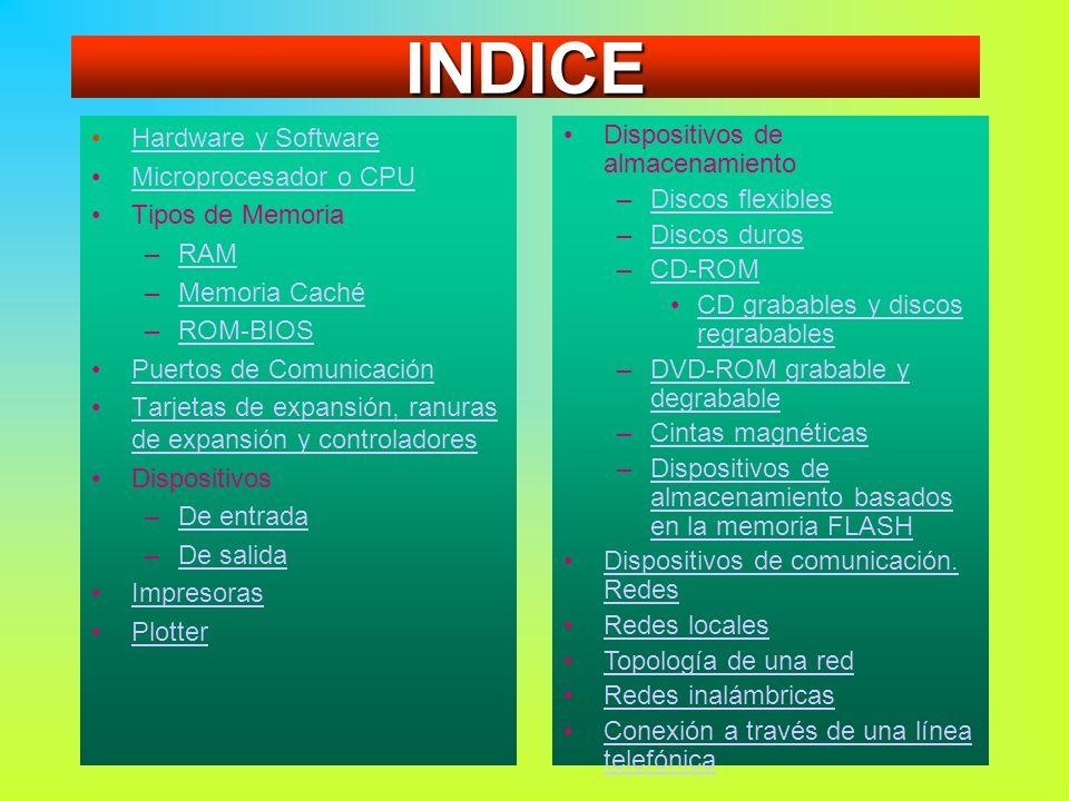 INDICE Hardware y Software Microprocesador o CPU Tipos de Memoria RAM