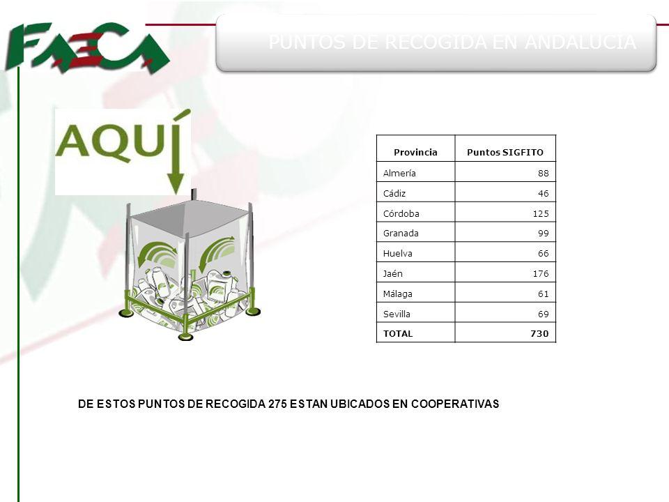 PUNTOS DE RECOGIDA EN ANDALUCÍA