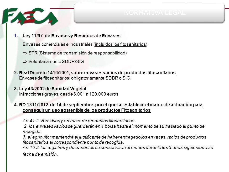 NORMATIVA LEGAL Ley 11/97 de Envases y Residuos de Envases