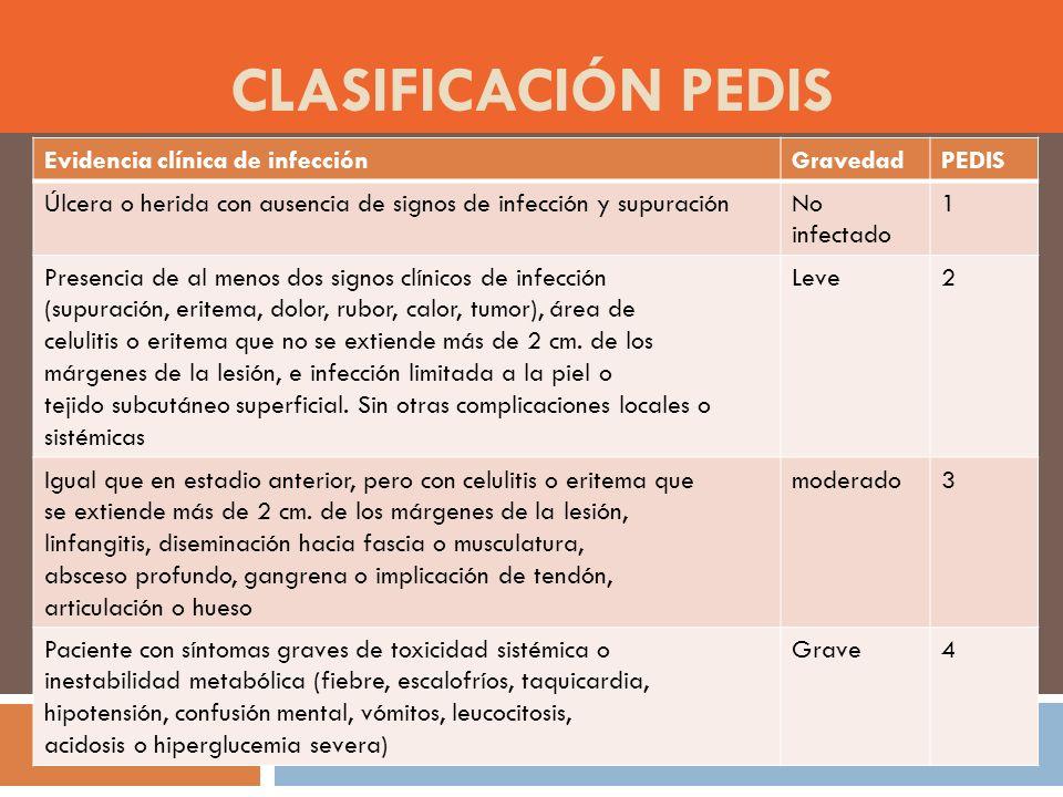 CLASIFICACIÓN PEdiS Evidencia clínica de infección Gravedad PEDIS