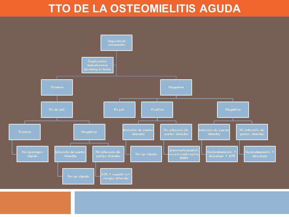 TTO DE LA OSTEOMIELITIS AGUDA