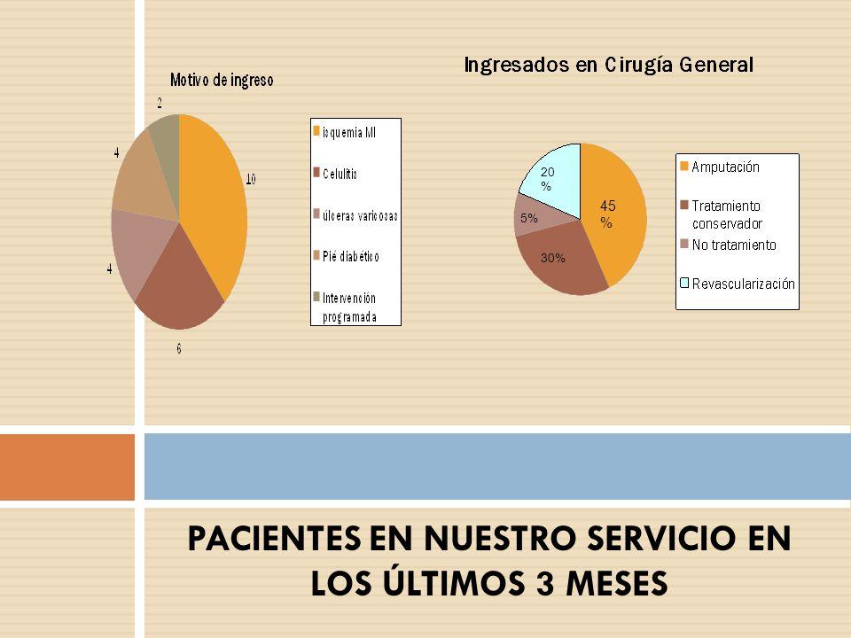 PACIENTES EN NUESTRO SERVICIO EN LOS ÚLTIMOS 3 MESES