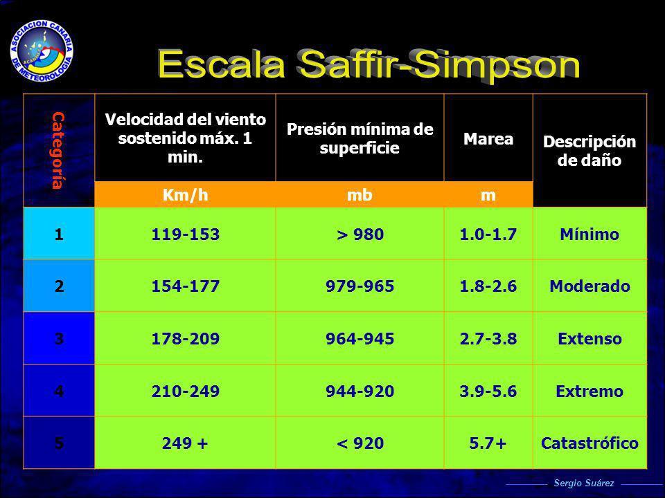 Escala Saffir-Simpson