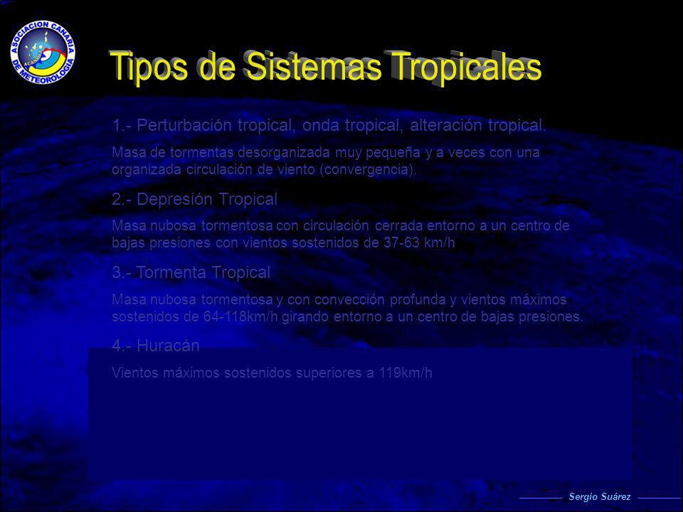 Tipos de Sistemas Tropicales