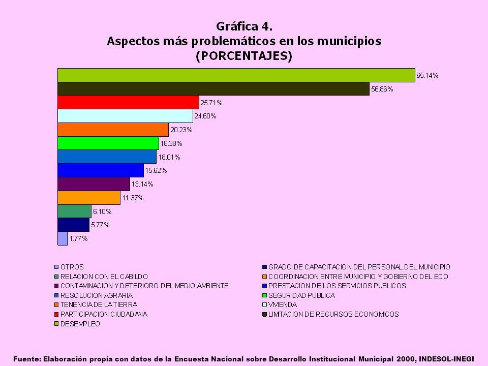 Fuente: Elaboración propia con datos de la Encuesta Nacional sobre Desarrollo Institucional Municipal 2000, INDESOL-INEGI