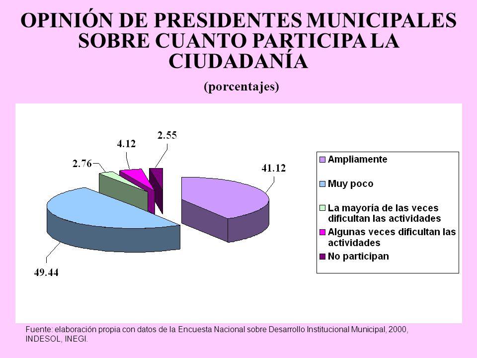 OPINIÓN DE PRESIDENTES MUNICIPALES SOBRE CUANTO PARTICIPA LA CIUDADANÍA (porcentajes)