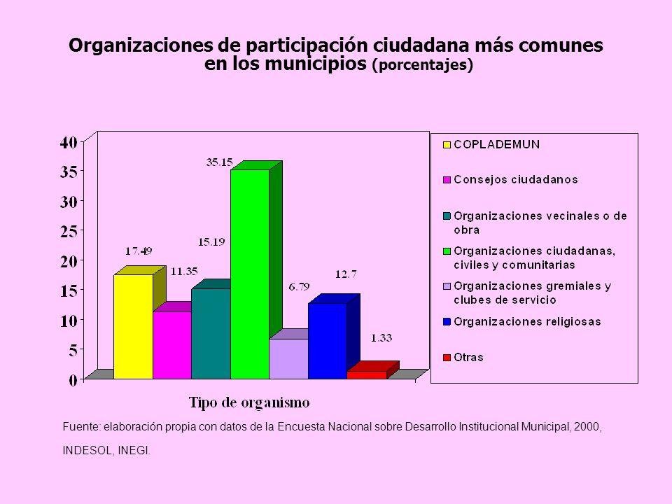 Organizaciones de participación ciudadana más comunes en los municipios (porcentajes)