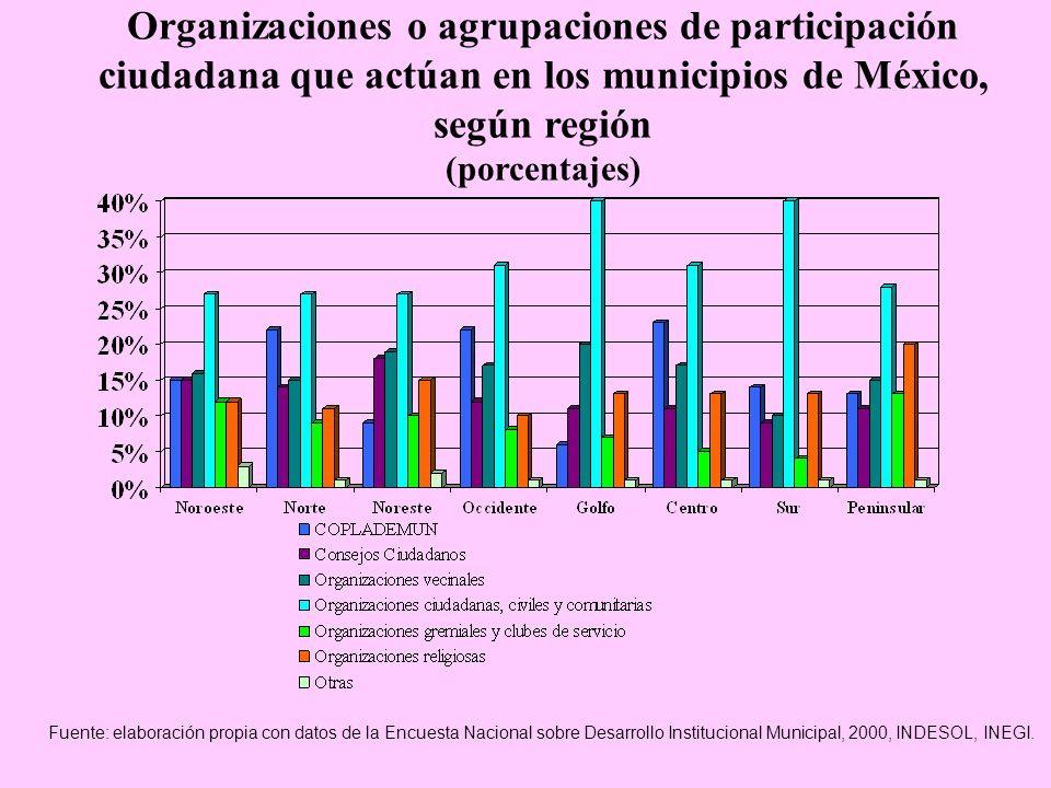 Organizaciones o agrupaciones de participación ciudadana que actúan en los municipios de México, según región (porcentajes)
