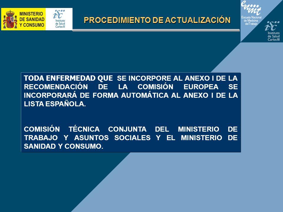 PROCEDIMIENTO DE ACTUALIZACIÓN