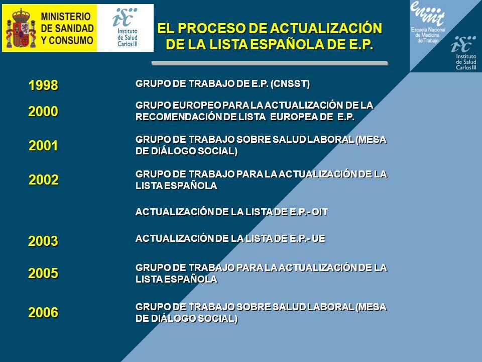 EL PROCESO DE ACTUALIZACIÓN DE LA LISTA ESPAÑOLA DE E.P.