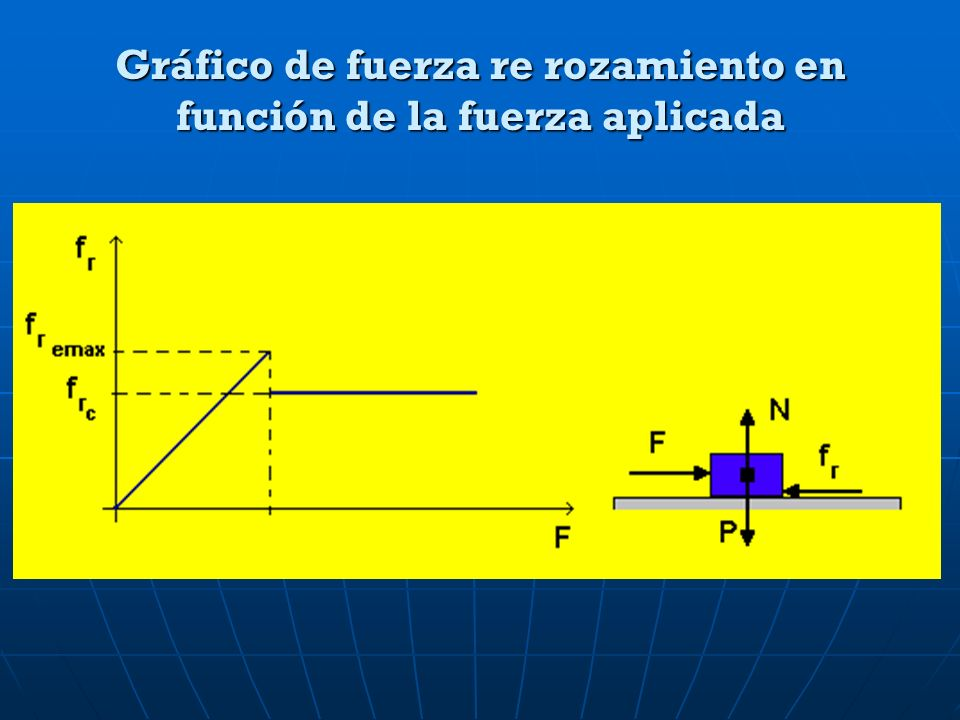 Gráfico de fuerza re rozamiento en función de la fuerza aplicada