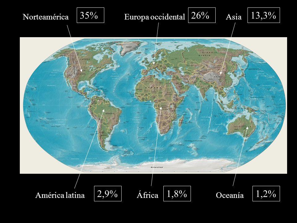 35% 26% 13,3% 2,9% 1,8% 1,2% Norteamérica Europa occidental Asia