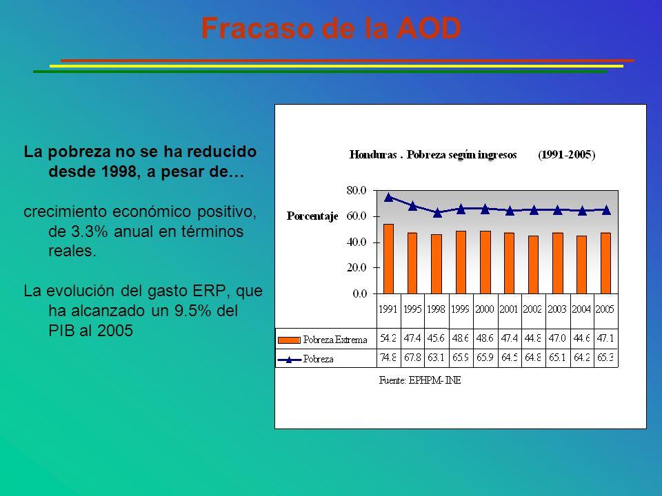 Fracaso de la AOD La pobreza no se ha reducido desde 1998, a pesar de…