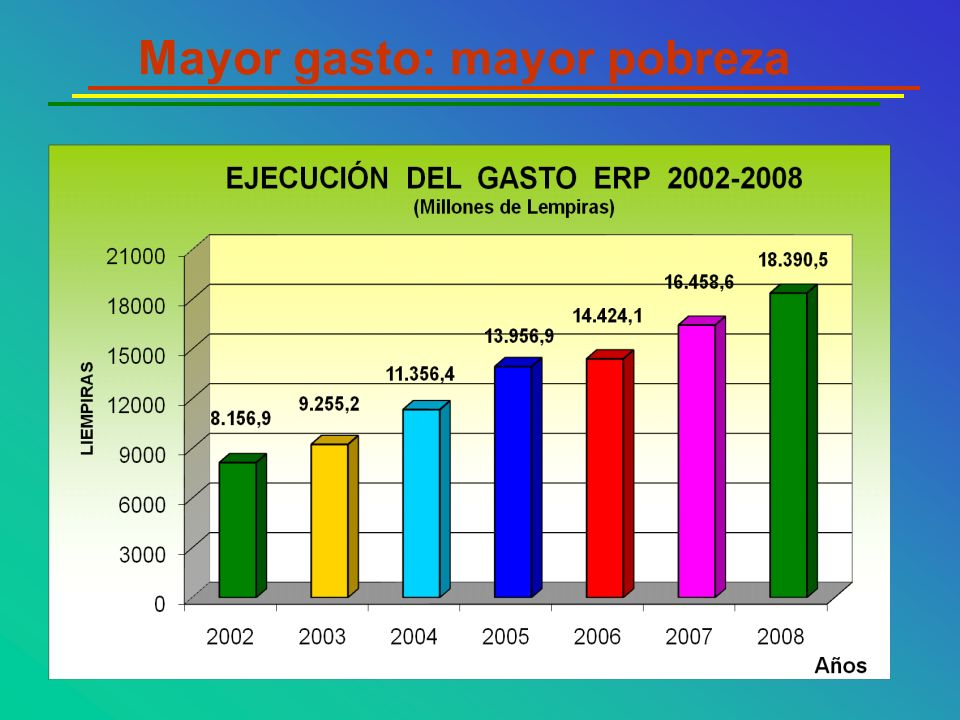 Mayor gasto: mayor pobreza