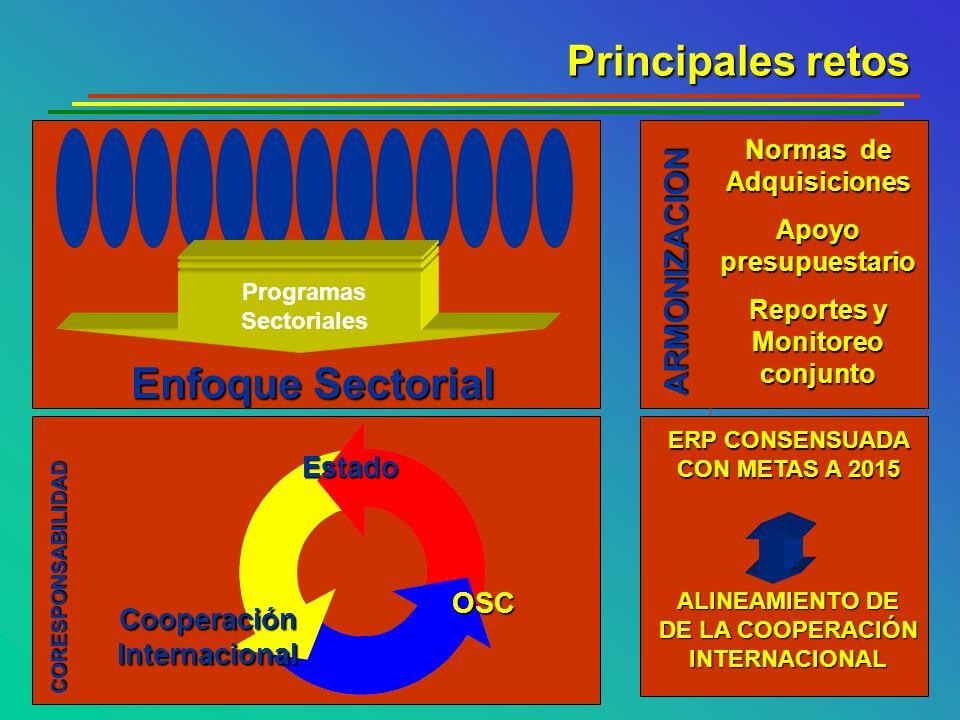 Principales retos Enfoque Sectorial ARMONIZACION Estado OSC