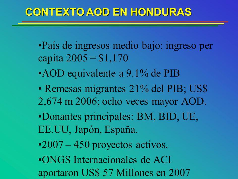 CONTEXTO AOD EN HONDURAS